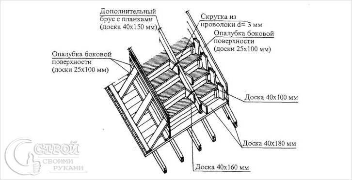 Схема опалубки крыльца