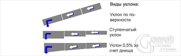 Типы уклона наружной канализации