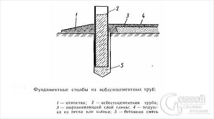 Устройство фундамента из асбестоцементных труб