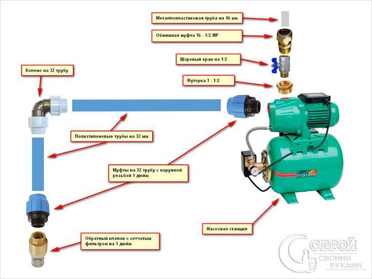 Схема подключения внешней насосной станции
