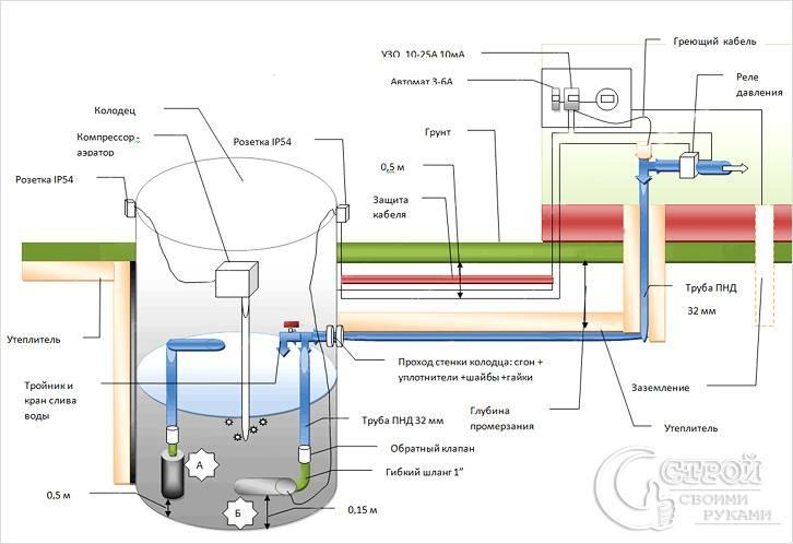 Схема устройства водоснабжения из колодца