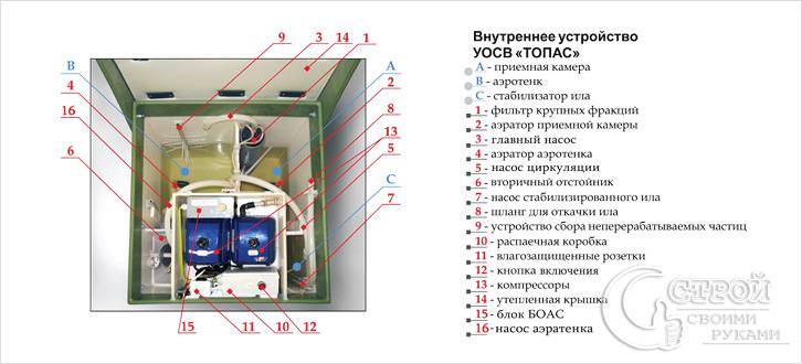 Устройство септика Топас схема