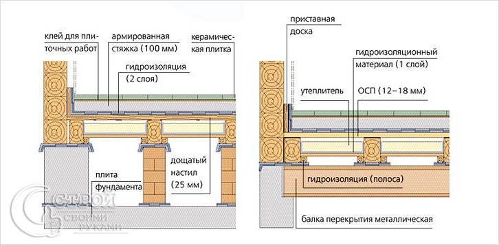 Фундамент и пол первого этажа