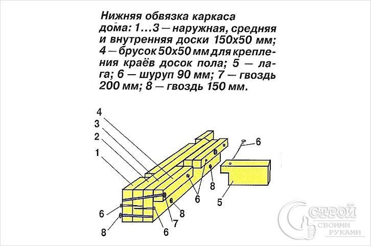 Схема нижней обвязки каркасного дома из доски