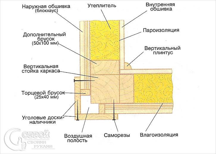 Обшивка внешних углов
