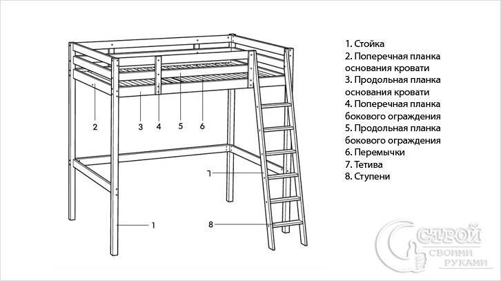 Описательная схема кровати
