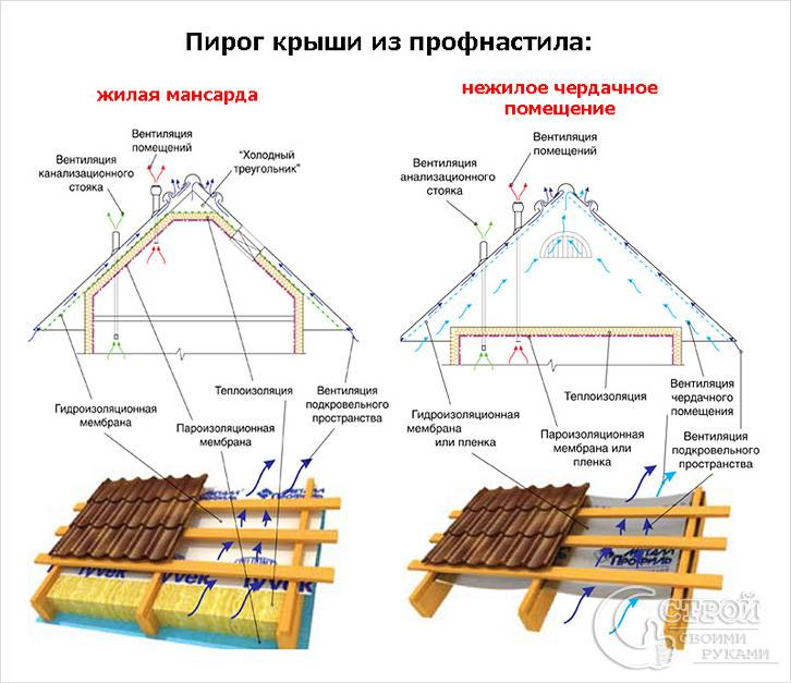 Пирог крыши из профнастила схема