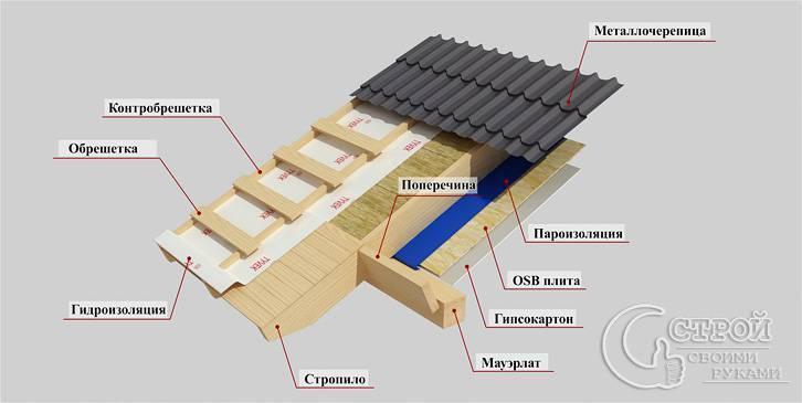 Пирог крыши каркасного дома