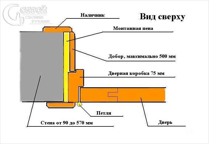 Схема установки деревянного добора