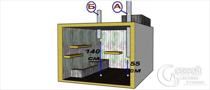 Вентиляция в железном гараже как сделать