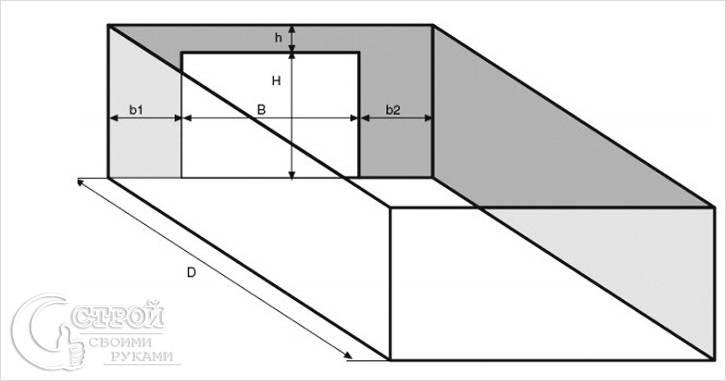 Имеют значение параметры проема и глубина помещения