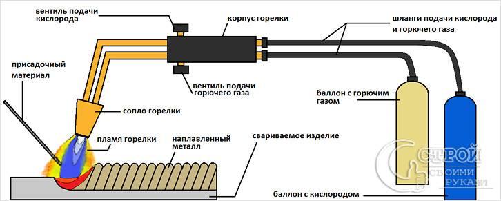 Оборудование для газовой сварки