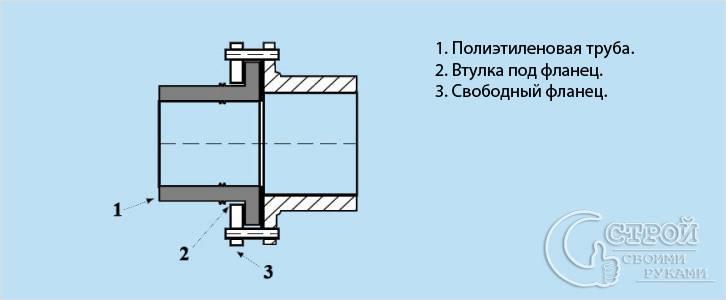 Схема фланцевого соединения полиэтиленовых труб