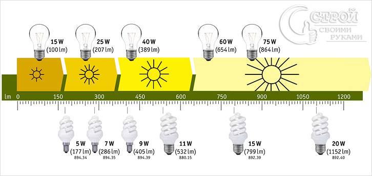 Сравнительная таблица светопередачи ламп