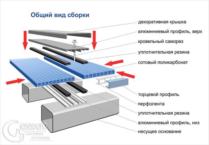 Алюминиевый профиль с гидроизоляцией
