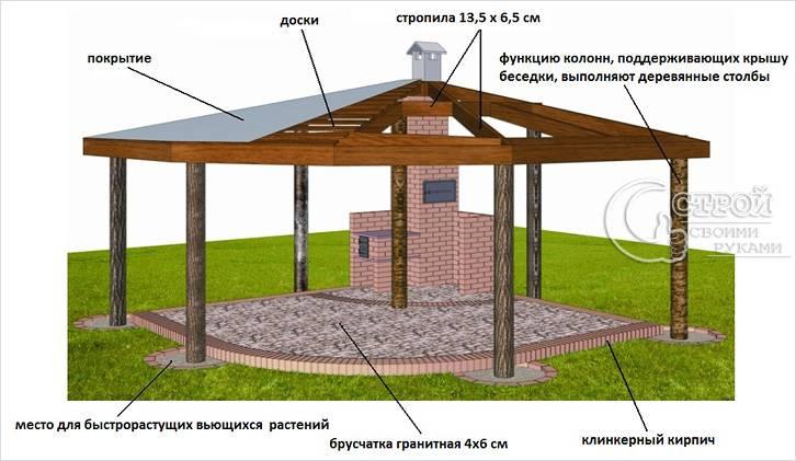 Построить бассейн на даче своими руками фото