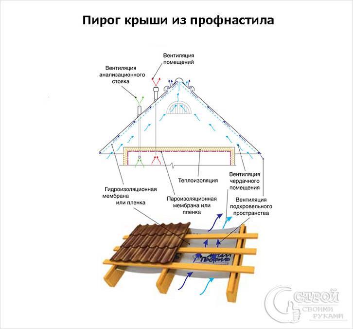 Крыша из металлопрофиля пошагово