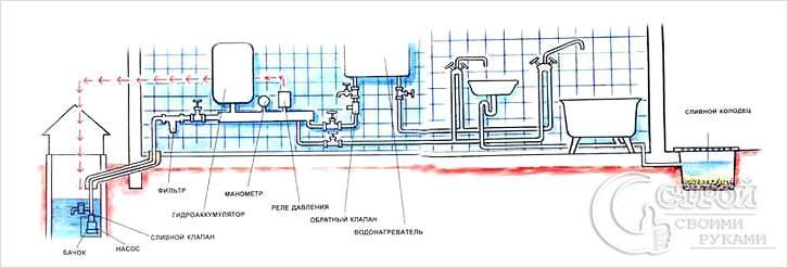 Пример системы автономного водопровода