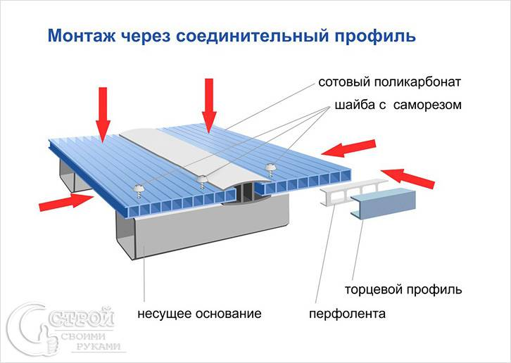 Фото крыша из металлочерепицы своими руками