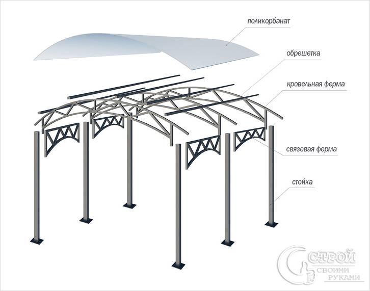 Схема металлокаркасного навеса