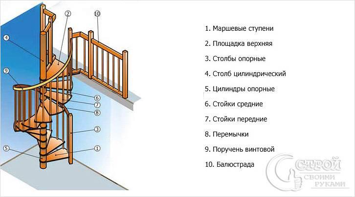 Схематичное изображение винтовой лестницы