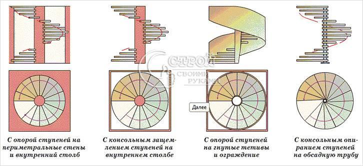 Возможные конструкции