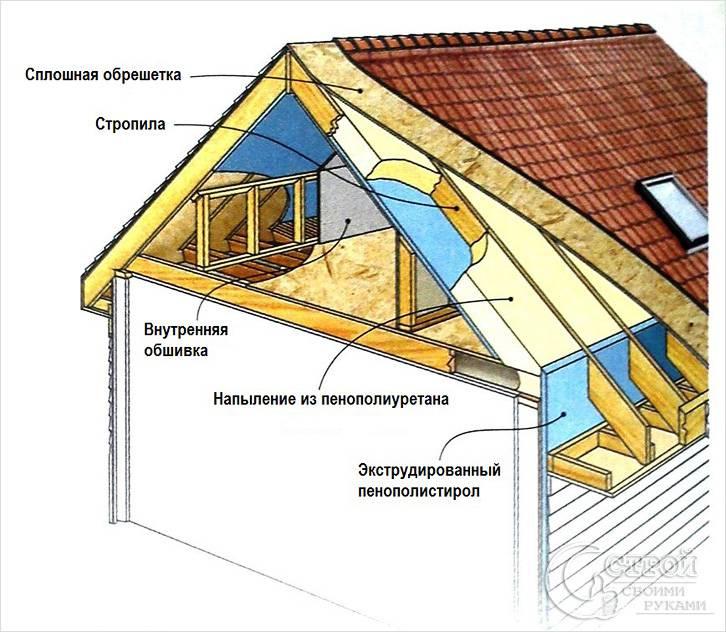 Как своими руками утеплить крышу дома 82