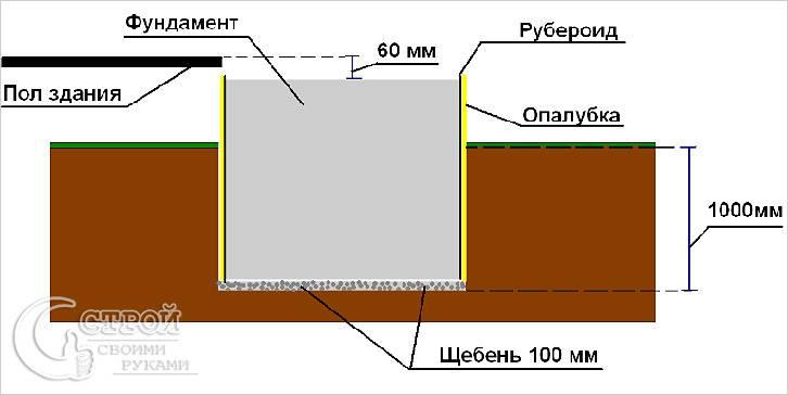 Заглубленный бетонный фундамент под печь