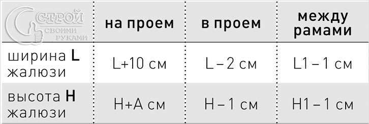 Расчет размера горизонтальных жалюзи