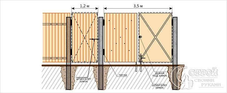 Соотношение размеров ворот и калитки