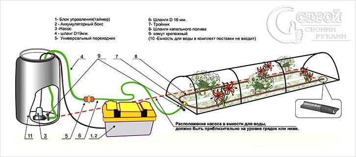 Автономный полив теплицы из поликарбоната