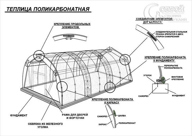 Подробный проект строительства круглой теплицы