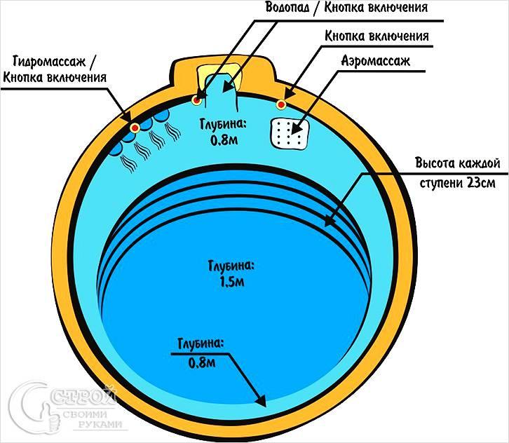 Схема большого бассейна