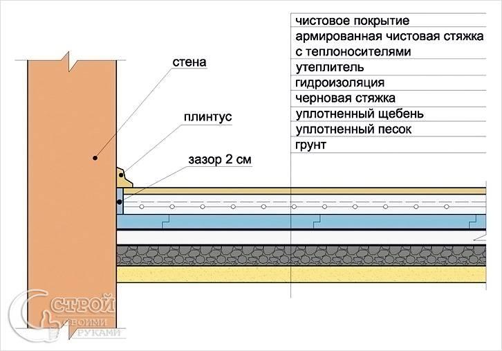 Схема черновой стяжки по грунту