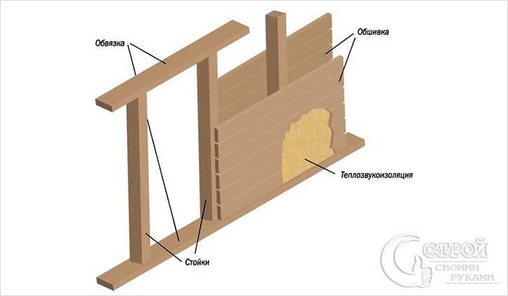 Схема каркасной перегородки