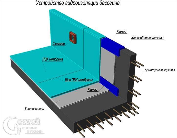 Схема крепления ПВХ мембраны