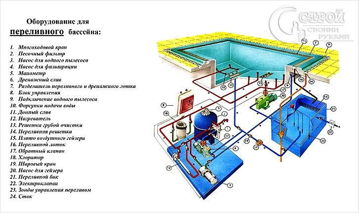 Схема оборудования для переливнного бассейна
