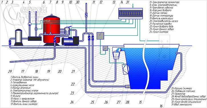 Схема обвязки бассейна