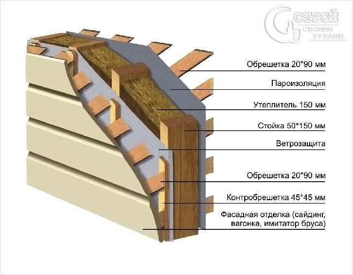 Схема ветрозащиты в утеплении стен