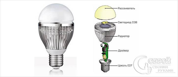 Устройство лампы