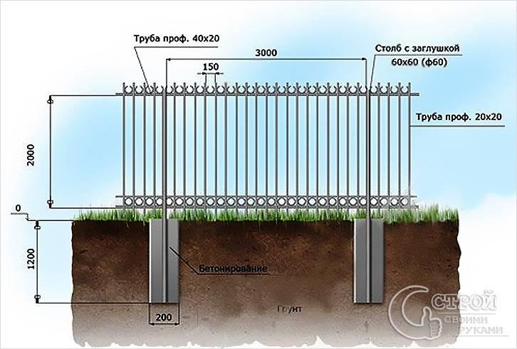 Как бетонировать столбы