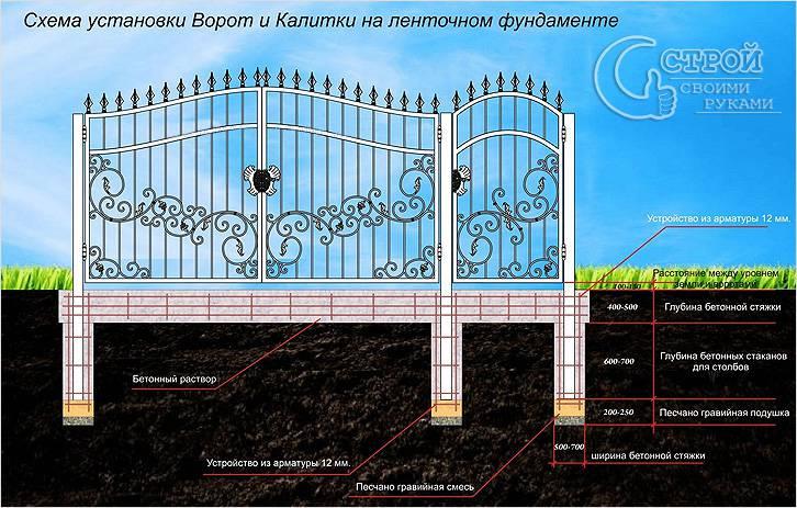 Установка кованых ворот и калитки