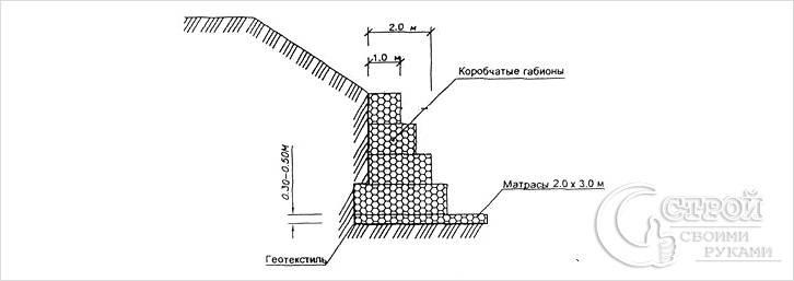 Устройство подпорной стенки из габионов