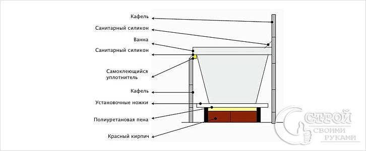Акриловая ванна на фундаменте