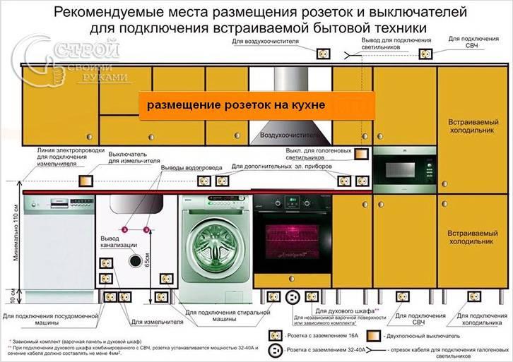 Электрификация кухни
