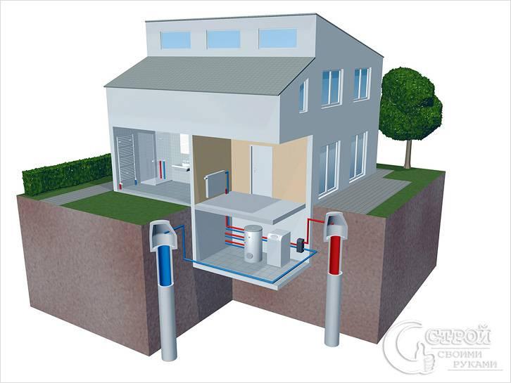Геотермальное отопление с помощью теплового насоса