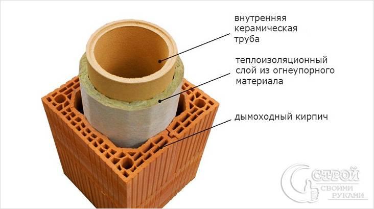 Гильза внутри кирпичной трубы