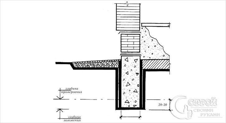 Глубина залегания фундамента на глинистых почвах