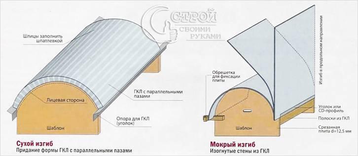 Изготовление арки из ГКЛ