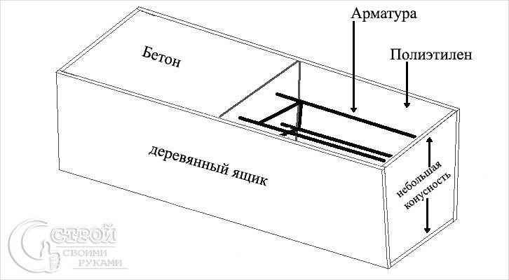 Изготовление бетонного столба схема